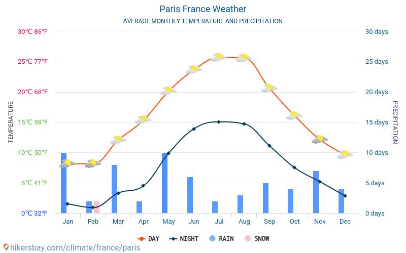 Paris - Gjennomsnittlig månedlig temperaturen og været 2015 - 2018 Gjennomsnittstemperaturen i Paris gjennom årene. Gjennomsnittlige været i Paris, Frankrike.