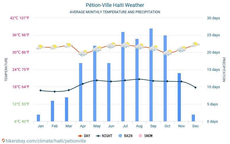 佩蒂翁維爾 - 平均每月气温和天气 2015 - 2020 平均温度在 佩蒂翁維爾 多年来。 佩蒂翁維爾, 海地 中的平均天气。 hikersbay.com