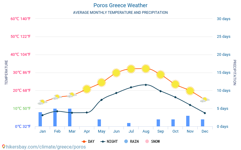 Pórosz - Átlagos havi hőmérséklet és időjárás 2015 - 2018 Pórosz Átlagos hőmérséklete az évek során. Átlagos Időjárás Pórosz, Görögország.