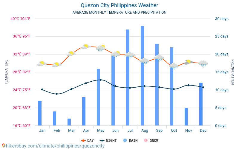 Quezon City - Temperaturi medii lunare şi vreme 2015 - 2018 Temperatura medie în Quezon City ani. Meteo medii în Quezon City, Filipine.