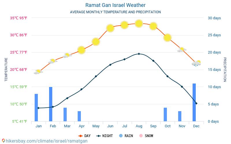Ramat Gan - Clima e temperature medie mensili 2015 - 2018 Temperatura media in Ramat Gan nel corso degli anni. Tempo medio a Ramat Gan, Israele.