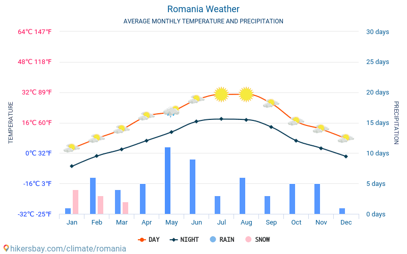 Romania - Average Monthly temperatures and weather 2015 - 2018 Average temperature in Romania over the years. Average Weather in Romania.