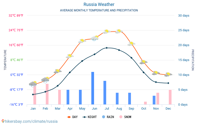 Russia - Average Monthly temperatures and weather 2015 - 2019 Average temperature in Russia over the years. Average Weather in Russia.