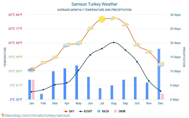 סמסון - ממוצעי טמפרטורות חודשיים ומזג אוויר 2015 - 2018 טמפ ממוצעות סמסון השנים. מזג האוויר הממוצע ב- סמסון, טורקיה.