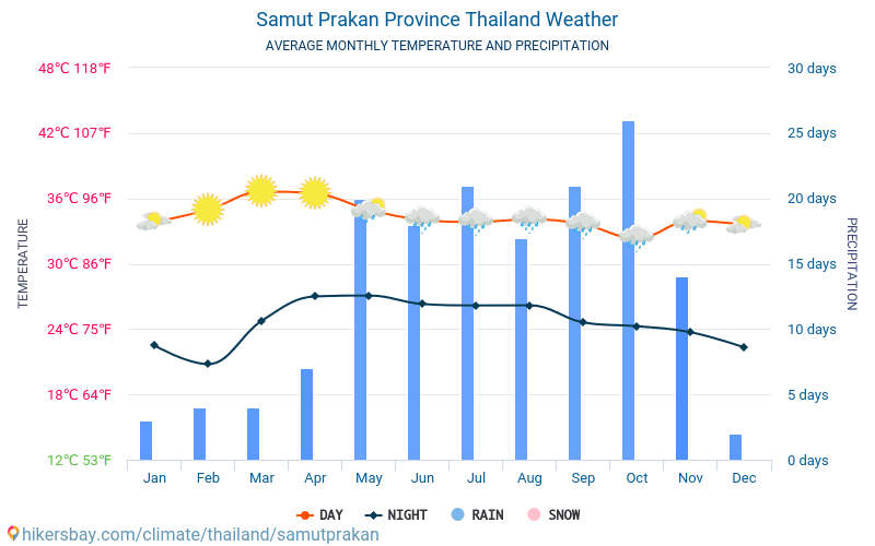 Samut Prakan Province - Average Monthly temperatures and weather 2015 - 2018 Average temperature in Samut Prakan Province over the years. Average Weather in Samut Prakan Province, Thailand.