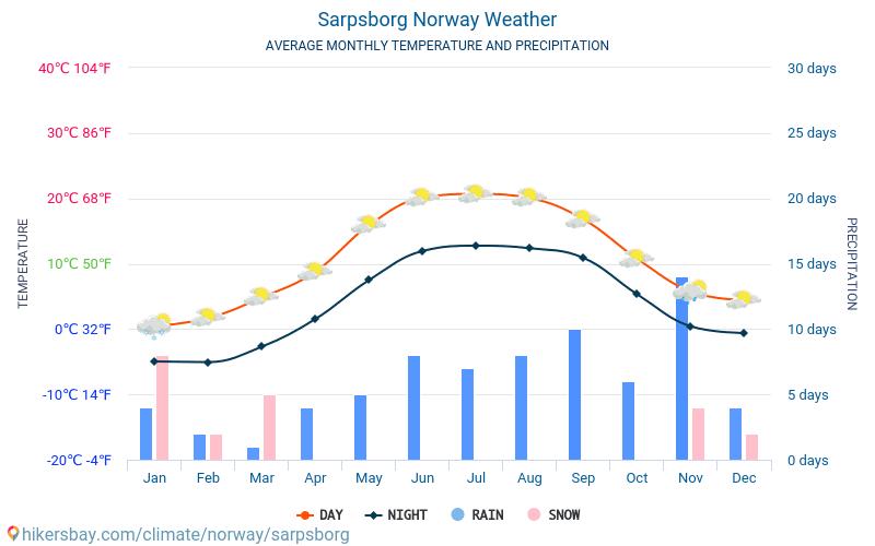 Sarpsborg - Temperaturi medii lunare şi vreme 2015 - 2018 Temperatura medie în Sarpsborg ani. Meteo medii în Sarpsborg, Norvegia.