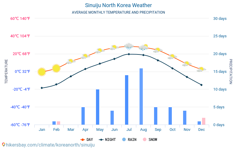 Sinuiju - Average Monthly temperatures and weather 2015 - 2018 Average temperature in Sinuiju over the years. Average Weather in Sinuiju, North Korea.