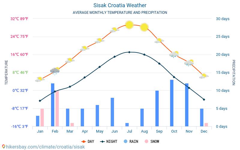 Sisak - Genomsnittliga månatliga temperaturer och väder 2015 - 2018 Medeltemperaturen i Sisak under åren. Genomsnittliga vädret i Sisak, Kroatien.