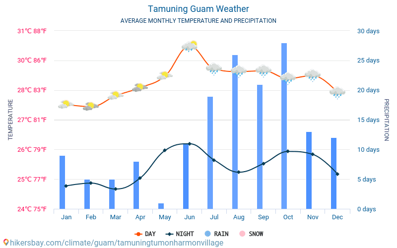Tamuning - Average Monthly temperatures and weather 2015 - 2019 Average temperature in Tamuning over the years. Average Weather in Tamuning, Guam.