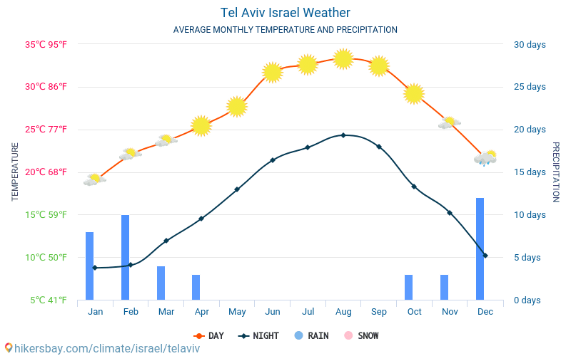 テルアビブ - 毎月の平均気温と天気 2015 - 2018 長年にわたり テルアビブ の平均気温。 テルアビブ, イスラエル の平均天気予報。