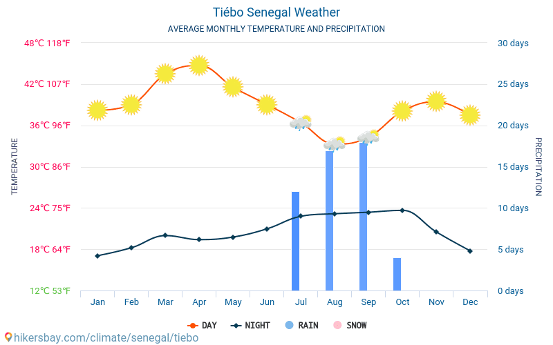 Tiébo - Average Monthly temperatures and weather 2015 - 2018 Average temperature in Tiébo over the years. Average Weather in Tiébo, Senegal.