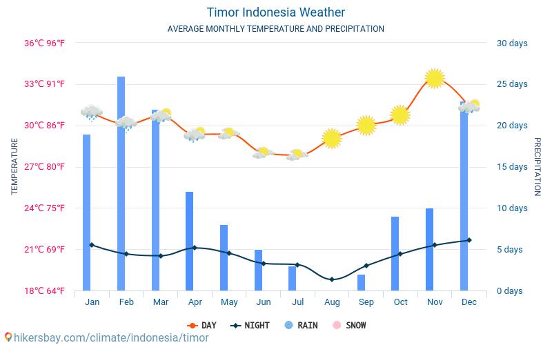 Timor - Clima e temperature medie mensili 2015 - 2018 Temperatura media in Timor nel corso degli anni. Tempo medio a Timor, Indonesia.