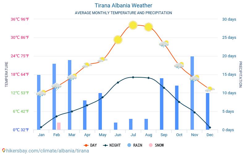 Tirana - Genomsnittliga månatliga temperaturer och väder 2015 - 2018 Medeltemperaturen i Tirana under åren. Genomsnittliga vädret i Tirana, Albanien.