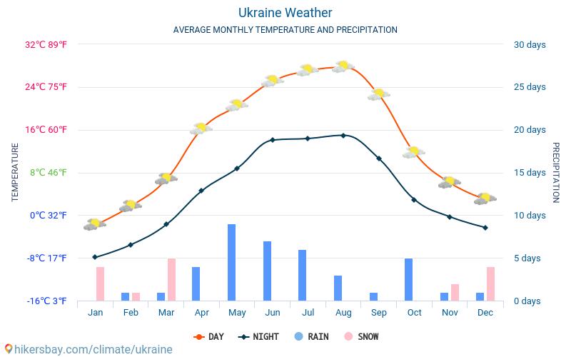 Ukraine - Average Monthly temperatures and weather 2015 - 2018 Average temperature in Ukraine over the years. Average Weather in Ukraine.