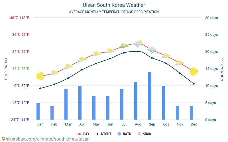 Ulsan - Temperaturi medii lunare şi vreme 2015 - 2018 Temperatura medie în Ulsan ani. Meteo medii în Ulsan, Coreea de Sud.