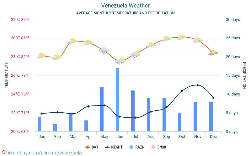 Venezuela - Average Monthly temperatures and weather 2015 - 2018 Average temperature in Venezuela over the years. Average Weather in Venezuela.
