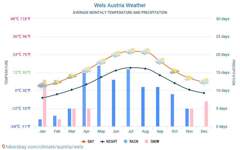 Велс - Средните месечни температури и времето 2015 - 2018 Средната температура в Велс през годините. Средно време в Велс, Австрия.
