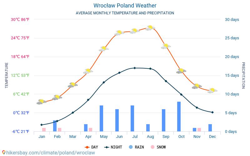 ヴロツワフ - 毎月の平均気温と天気 2015 - 2019 長年にわたり ヴロツワフ の平均気温。 ヴロツワフ, ポーランド の平均天気予報。