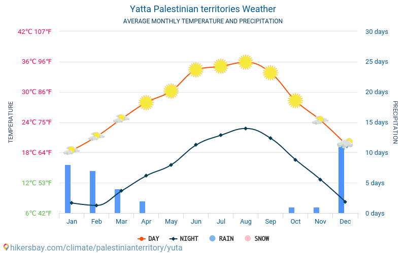 יטא - ממוצעי טמפרטורות חודשיים ומזג אוויר 2015 - 2019 טמפ ממוצעות יטא השנים. מזג האוויר הממוצע ב- יטא, השטחים הפלסטיניים.