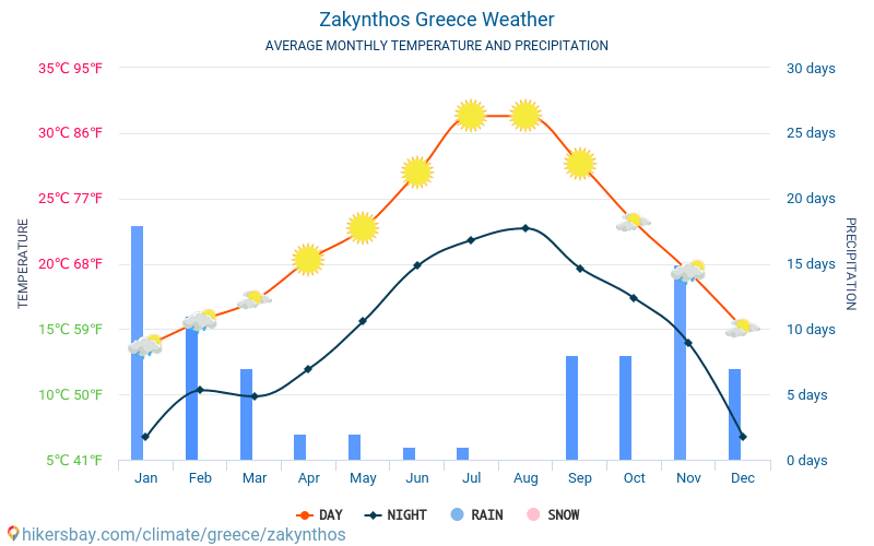Zakynthos - Average Monthly temperatures and weather 2015 - 2018 Average temperature in Zakynthos over the years. Average Weather in Zakynthos, Greece.