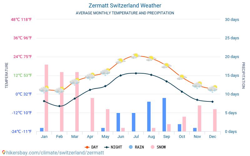 Церматт - Среднемесячные значения температуры и Погода 2015 - 2019 Средняя температура в Церматт с годами. Средняя Погода в Церматт, Швейцария.