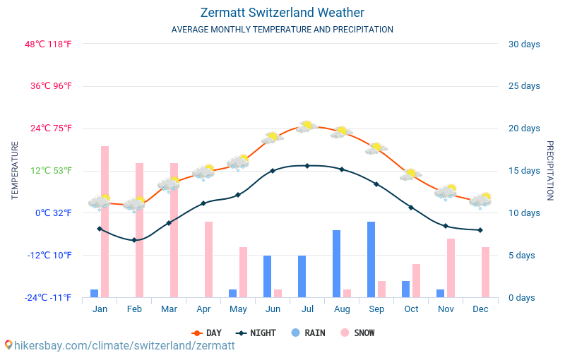 Zermatt - Average Monthly temperatures and weather 2015 - 2019 Average temperature in Zermatt over the years. Average Weather in Zermatt, Switzerland.
