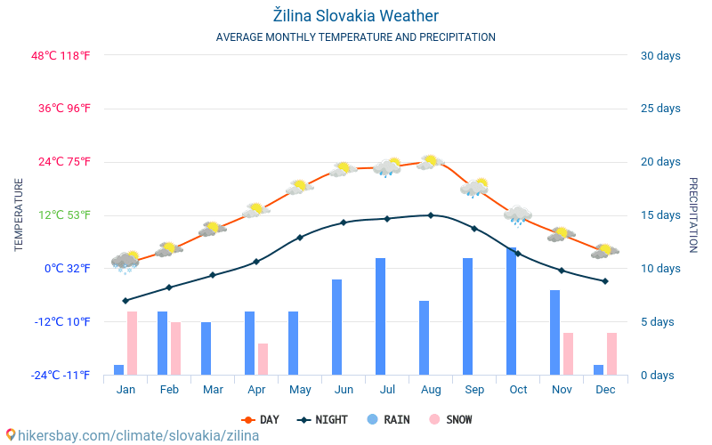 Žilina - Average Monthly temperatures and weather 2015 - 2018 Average temperature in Žilina over the years. Average Weather in Žilina, Slovakia.
