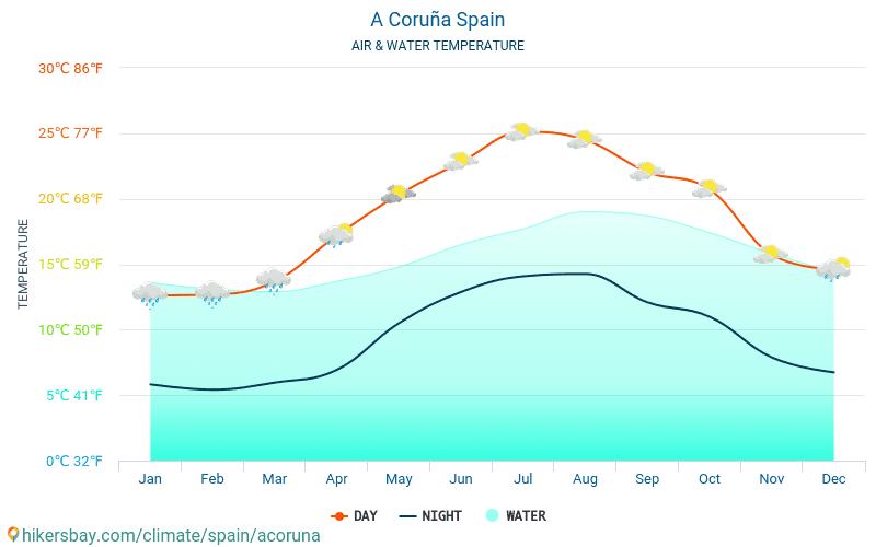 España - Temperatura del agua La Coruña (España) - mensual temperatura superficial del mar para los viajeros. 2015 - 2018
