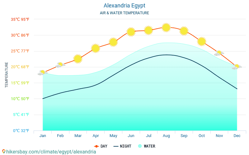 Alexandria - Water temperature in Alexandria (Egypt) - monthly sea surface temperatures for travellers. 2015 - 2020 hikersbay.com