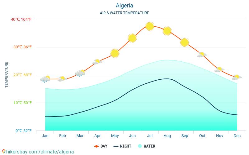 Algeria - Water temperature in Algeria - monthly sea surface temperatures for travellers. 2015 - 2018