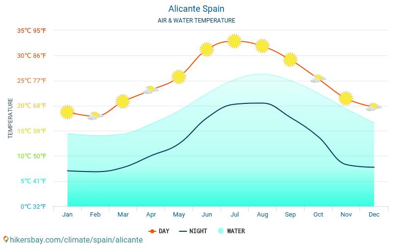 Alicante - Temperatura del agua Alicante (España) - mensual temperatura superficial del mar para los viajeros. 2015 - 2018