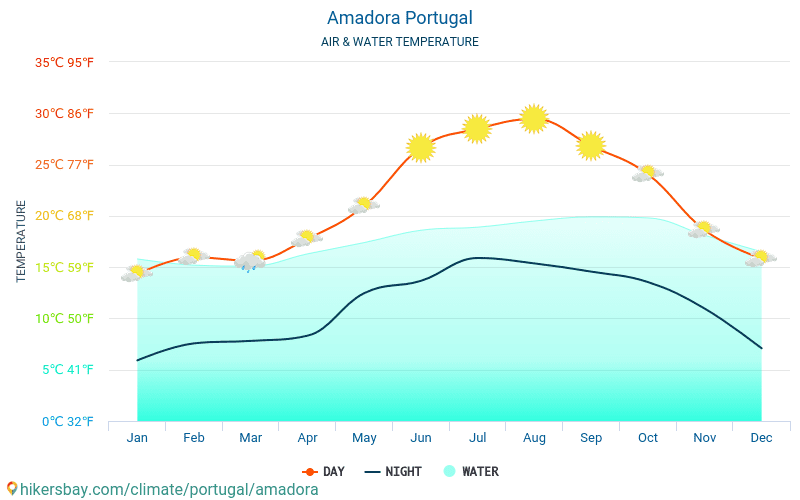 Amadora - Water temperature in Amadora (Portugal) - monthly sea surface temperatures for travellers. 2015 - 2018