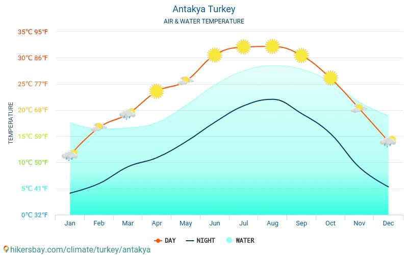 Antakya - Teplota vody v Antakya (Turecko) - měsíční povrchové teploty moře pro hosty. 2015 - 2018