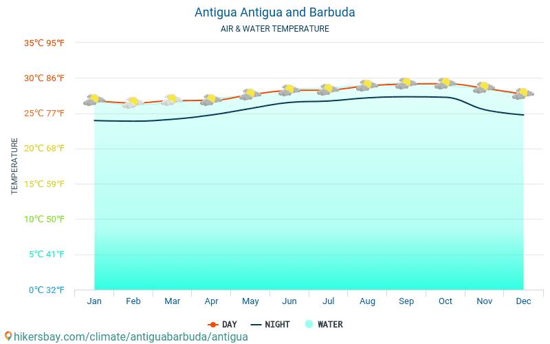 Antigua - Water temperature in Antigua (Antigua and Barbuda) - monthly sea surface temperatures for travellers. 2015 - 2018
