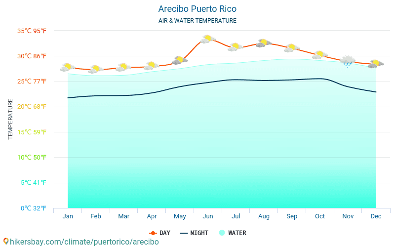 Arecibo - Water temperature in Arecibo (Puerto Rico) - monthly sea surface temperatures for travellers. 2015 - 2019