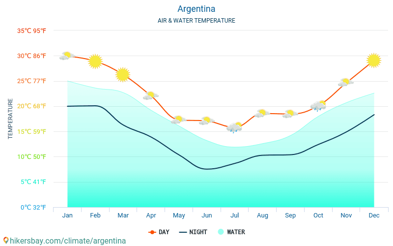 Argentina - Water temperature in Argentina - monthly sea surface temperatures for travellers. 2015 - 2018
