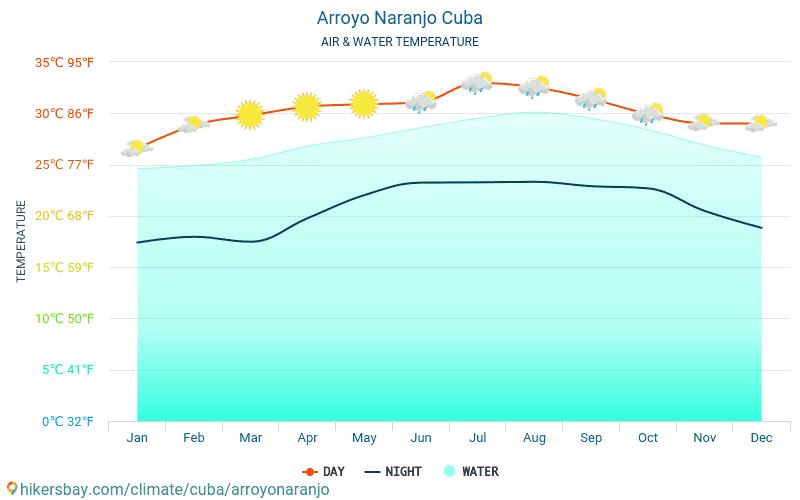 阿羅約納蘭霍 - 水温度在 阿羅約納蘭霍 (古巴) -月海表面温度为旅客。 2015 - 2018