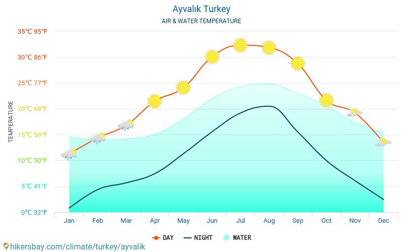 Ayvalık - Water temperature in Ayvalık (Turkey) - monthly sea surface temperatures for travellers. 2015 - 2018