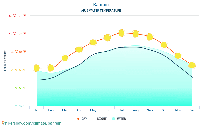 Bahrain - Water temperature in Bahrain - monthly sea surface temperatures for travellers. 2015 - 2018