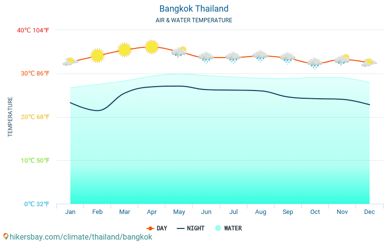 Bangkok - Water temperature in Bangkok (Thailand) - monthly sea surface temperatures for travellers. 2015 - 2018