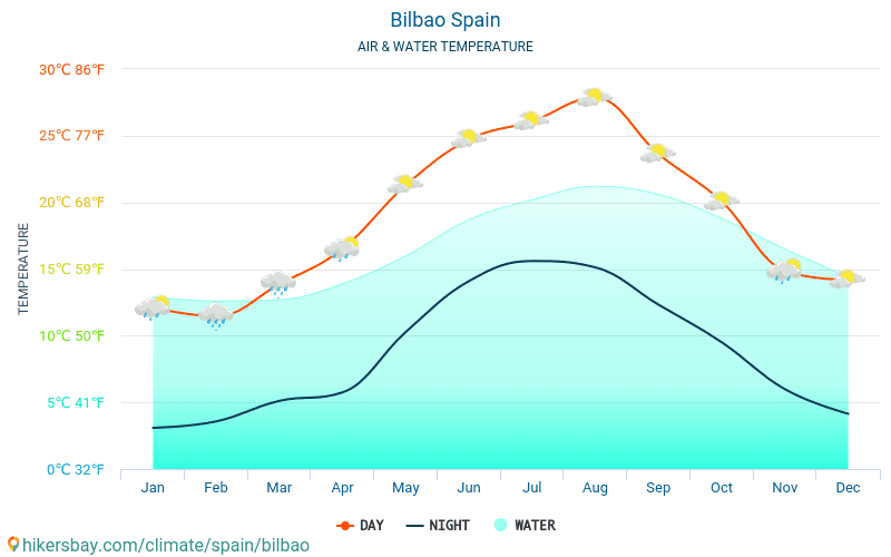 Bilbao - Water temperature in Bilbao (Spain) - monthly sea surface temperatures for travellers. 2015 - 2018