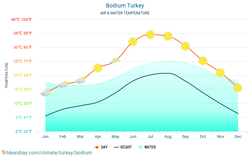 Bodrum - Water temperature in Bodrum (Turkey) - monthly sea surface temperatures for travellers. 2015 - 2019
