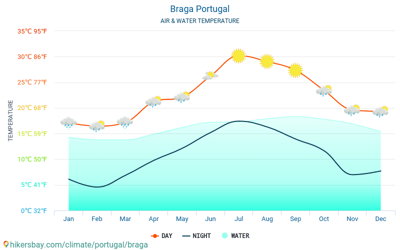 Braga - Water temperature in Braga (Portugal) - monthly sea surface temperatures for travellers. 2015 - 2018