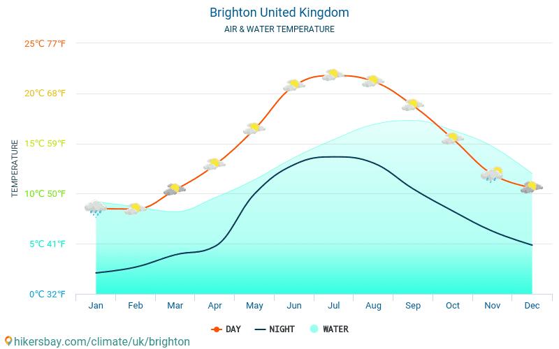 Брайтон - Температура воды в Брайтон (Великобритания) - ежемесячно температуры поверхности моря для путешественников. 2015 - 2018