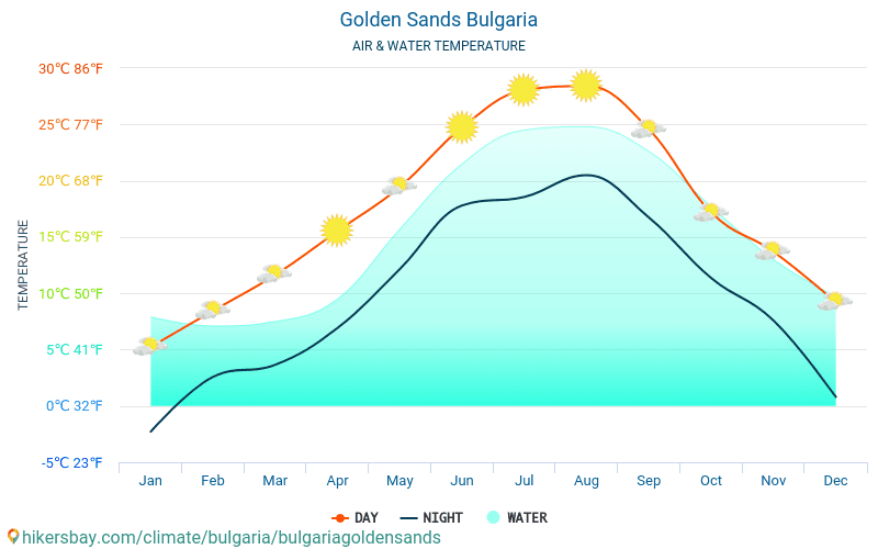 Bulgaria - Water temperature in Golden Sands (Bulgaria) - monthly sea surface temperatures for travellers. 2015 - 2018