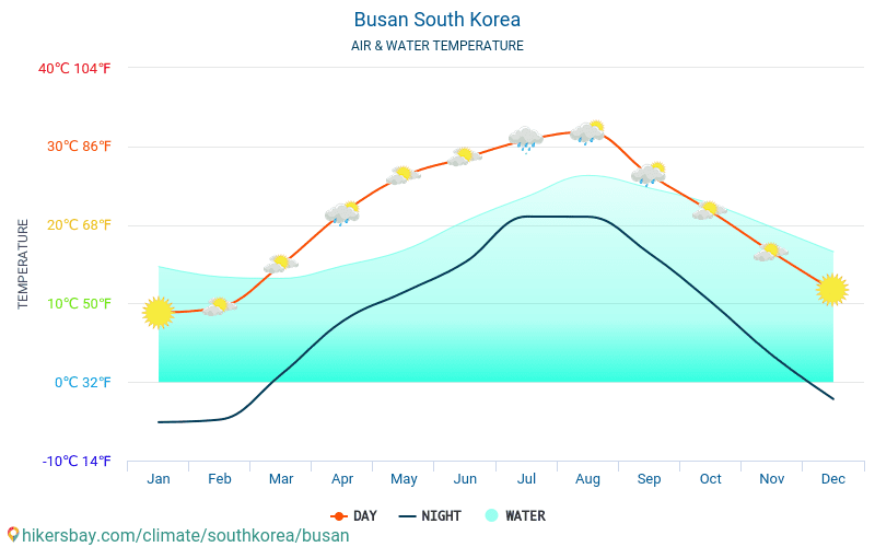 South Korea - Water temperature in Busan (South Korea) - monthly sea surface temperatures for travellers. 2015 - 2018