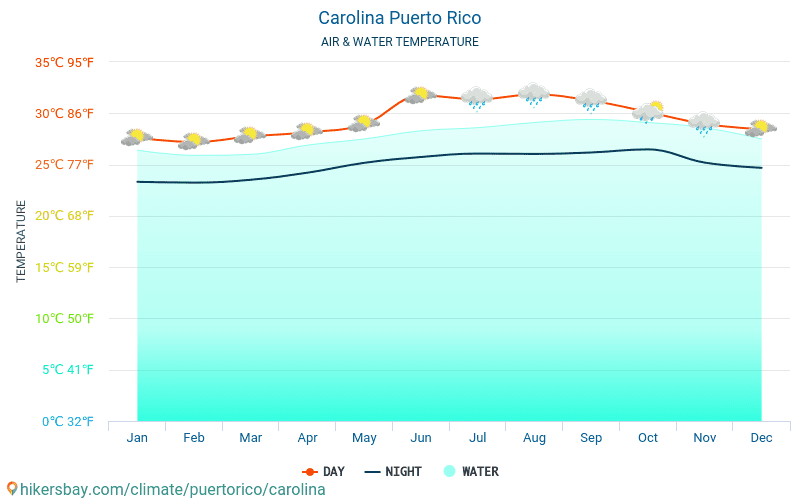 United States - Water temperature in Carolina (Puerto Rico) - monthly sea surface temperatures for travellers. 2015 - 2019