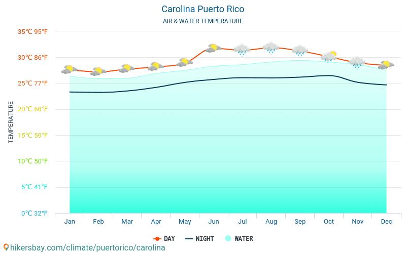 Carolina - Nhiệt độ nước ở nhiệt độ bề mặt biển Carolina (Puerto Rico) - hàng tháng cho khách du lịch. 2015 - 2019