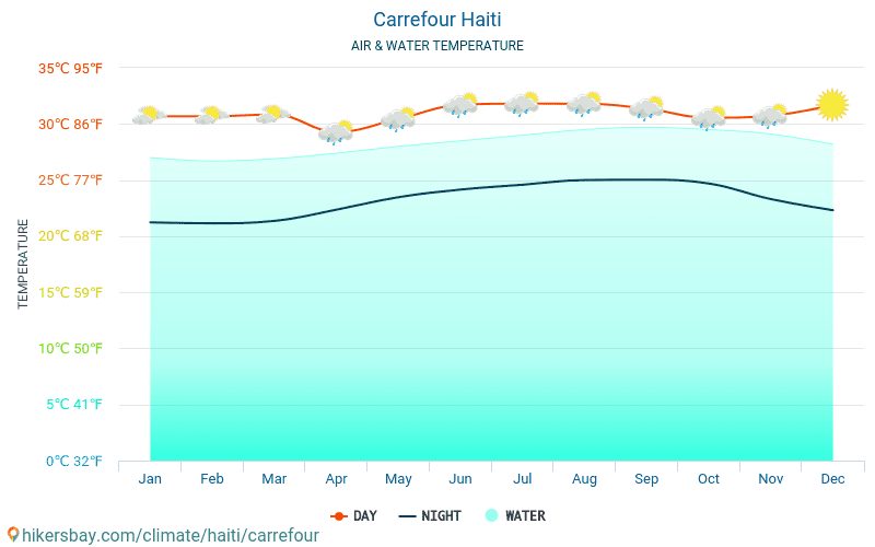 Carrefour - Température de l'eau à des températures de surface de mer Carrefour (Haïti) - mensuellement pour les voyageurs. 2015 - 2020