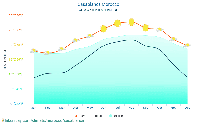 Casablanca - Water temperature in Casablanca (Morocco) - monthly sea surface temperatures for travellers. 2015 - 2018